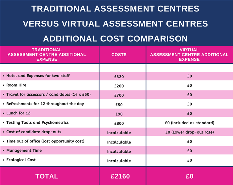 Traditional Assessment Centre Versus Virtual Assessment Centre