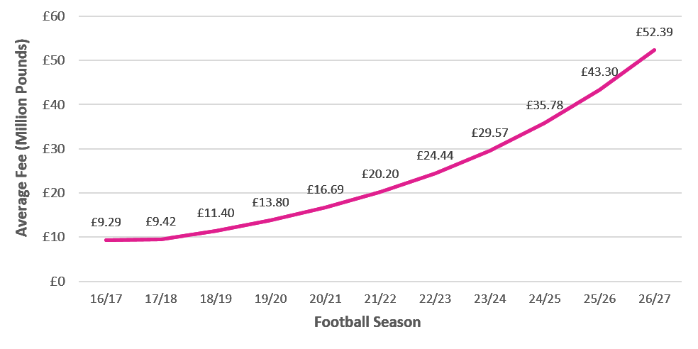 Aaron Wallis research showing the average football transfer fees of the future