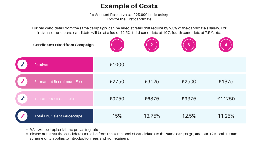 Example Costs for Virtual Assessment Centre