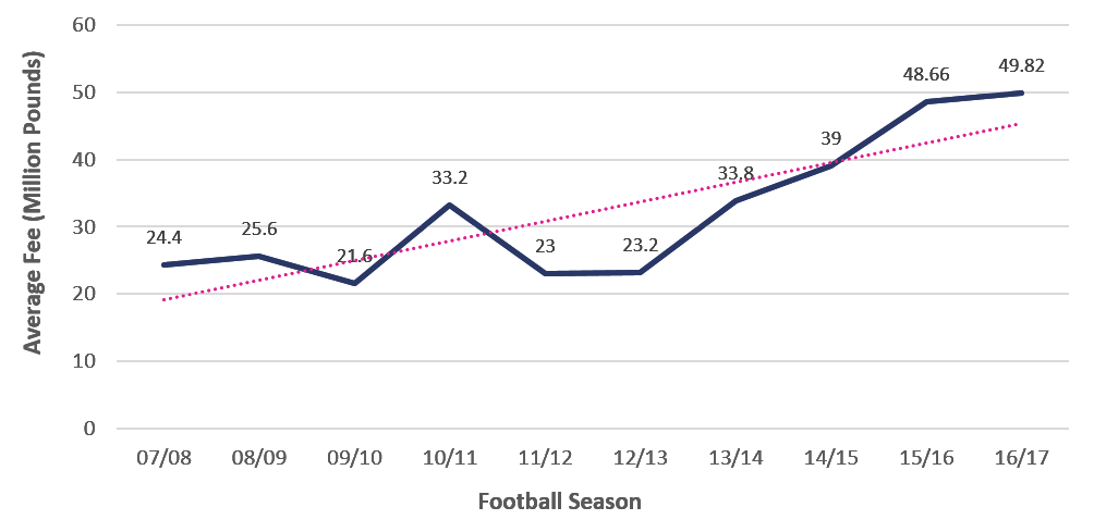 As Aaron Wallis shows, the top class football players have increased in price by an average of 11.5% each year over the last decade