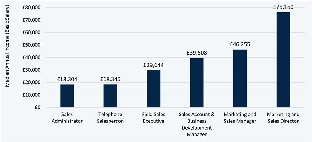 Business Development Manager Salary >> How Much Do You Earn In Sales Aaron Wallis Sales Recruitment