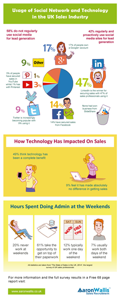 2014 Sales Survey Infographic